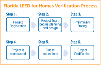 Florida leed for homes for Leed for homes provider